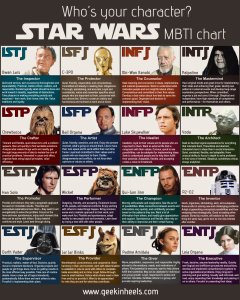 Star Wars Myers-Briggs Personality Types